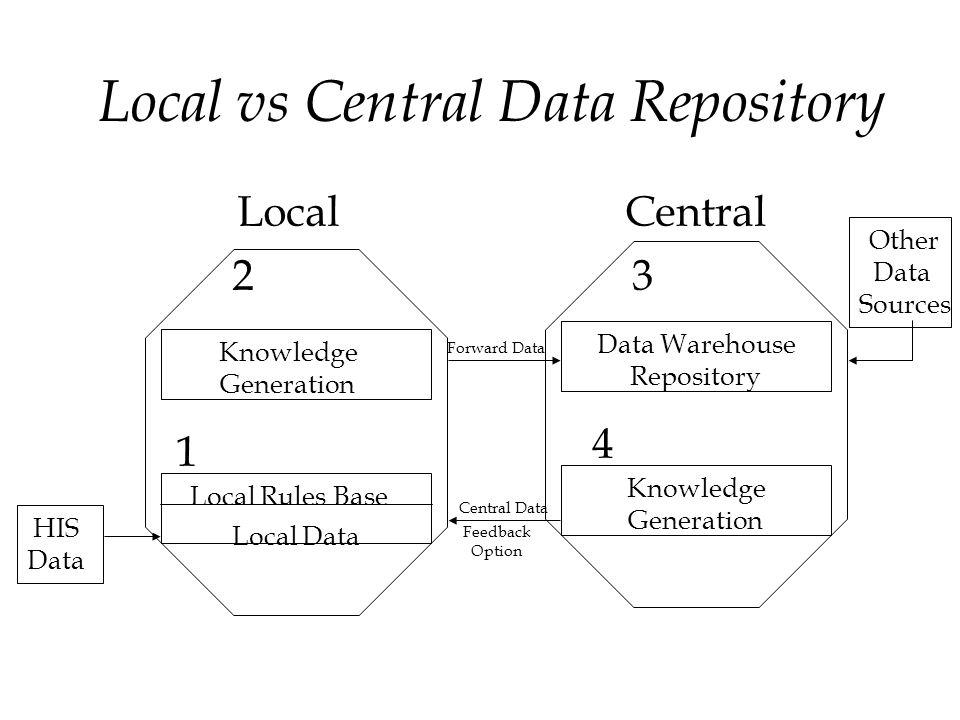 Local vs Central Data Repository