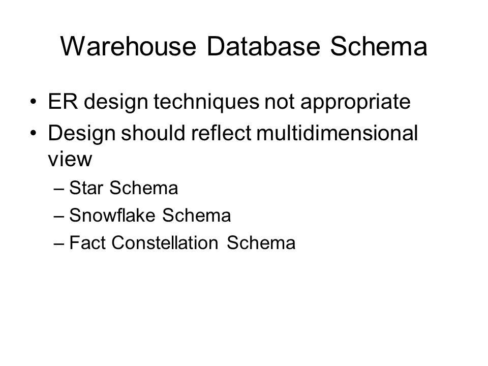 Warehouse Database Schema