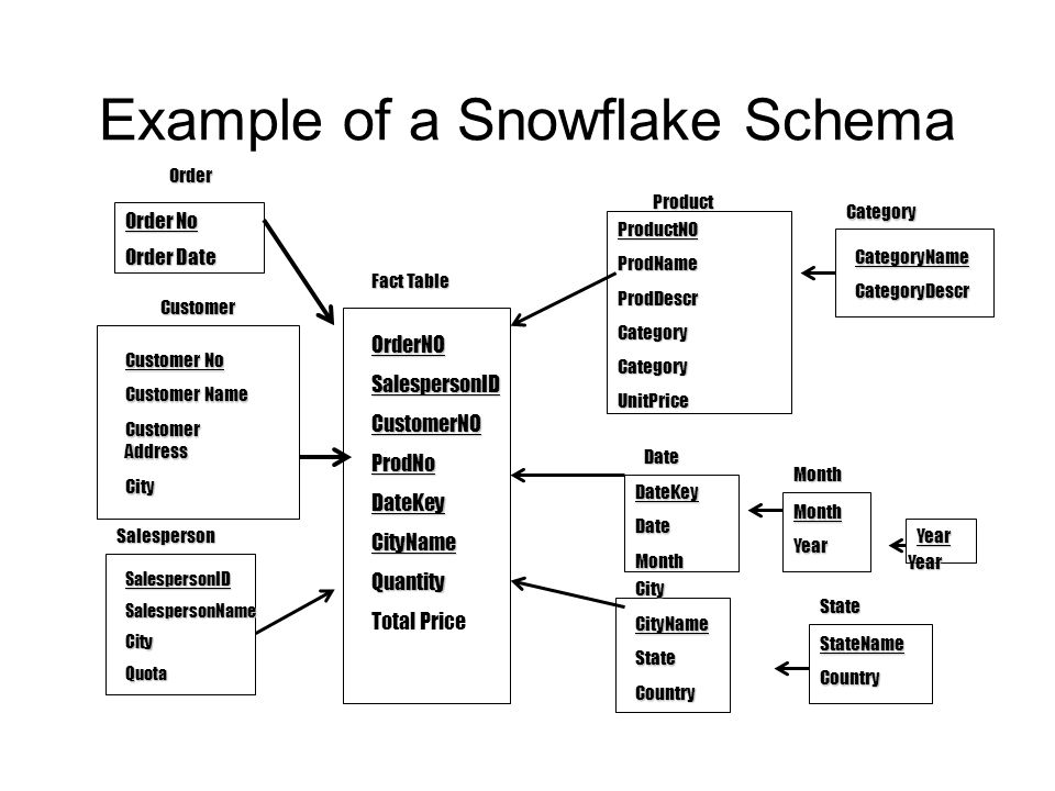 Example of a Snowflake Schema
