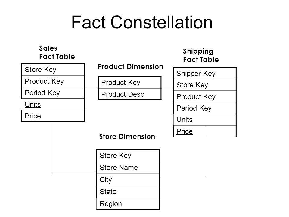 Fact Constellation Store Key Shipper Key Product Key Product Key