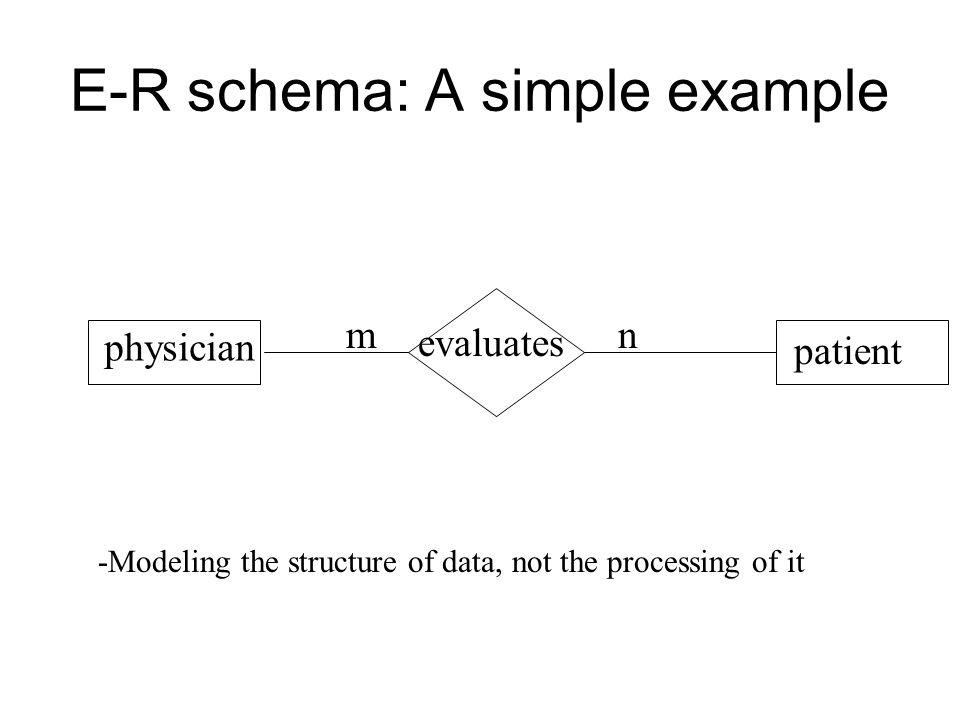 E-R schema: A simple example