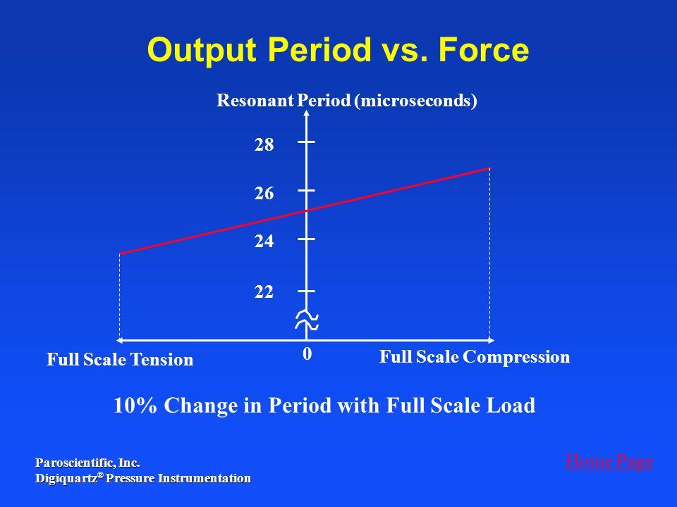 Resonant Period (microseconds)