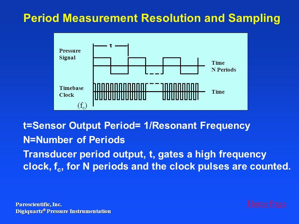 Period Measurement Resolution and Sampling
