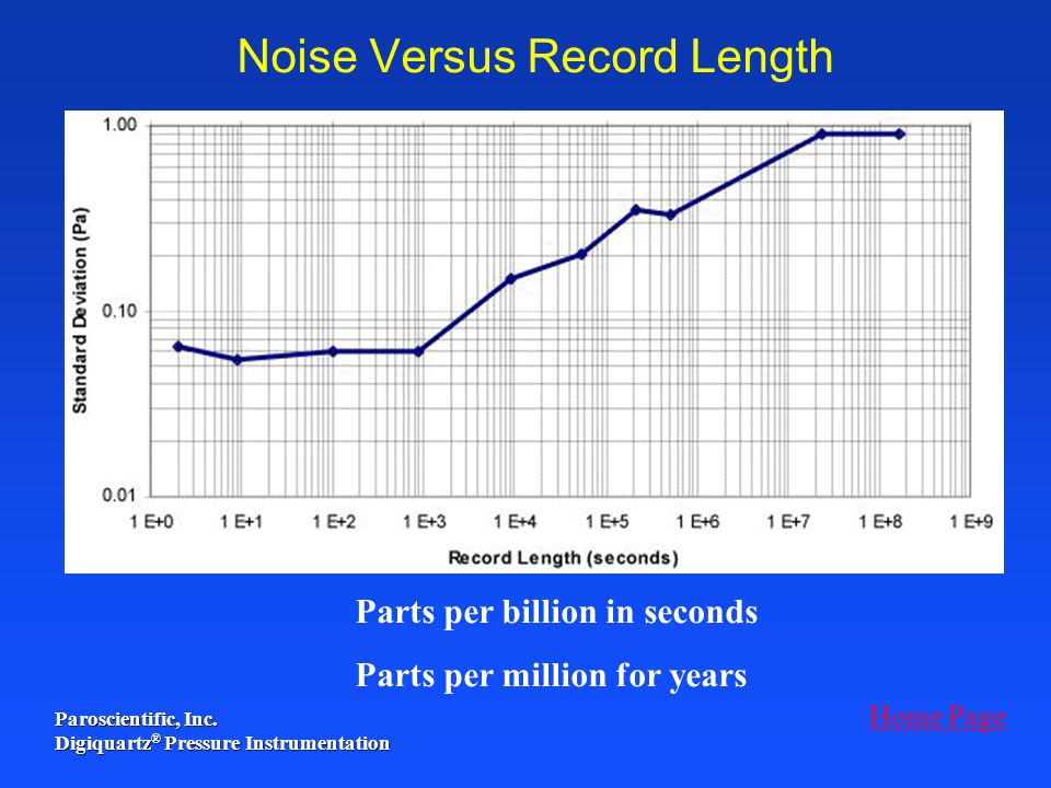 Noise Versus Record Length