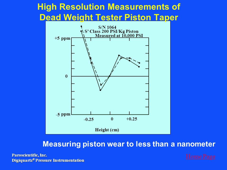 High Resolution Measurements of Dead Weight Tester Piston Taper