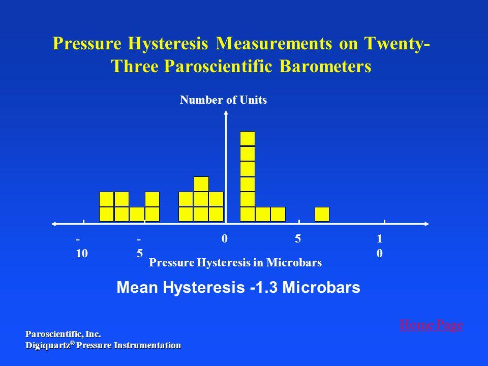 Pressure Hysteresis in Microbars
