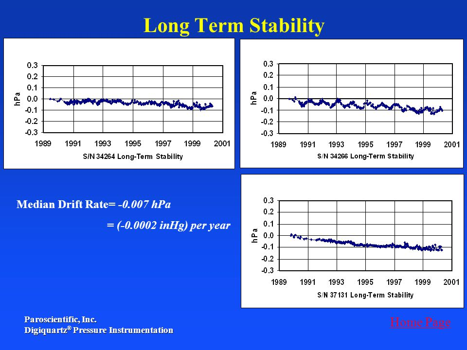 Long Term Stability Home Page Median Drift Rate= -0.007 hPa