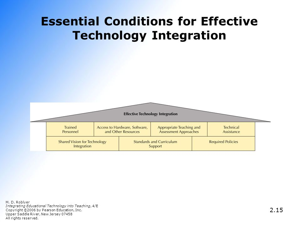 Essential Conditions for Effective Technology Integration