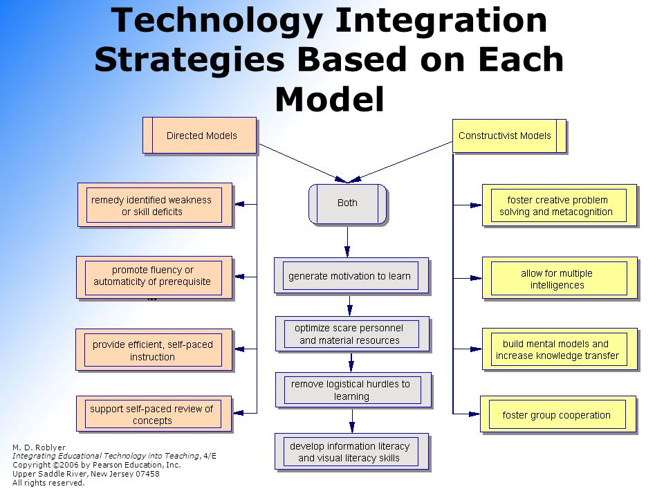 Technology Integration Strategies Based on Each Model