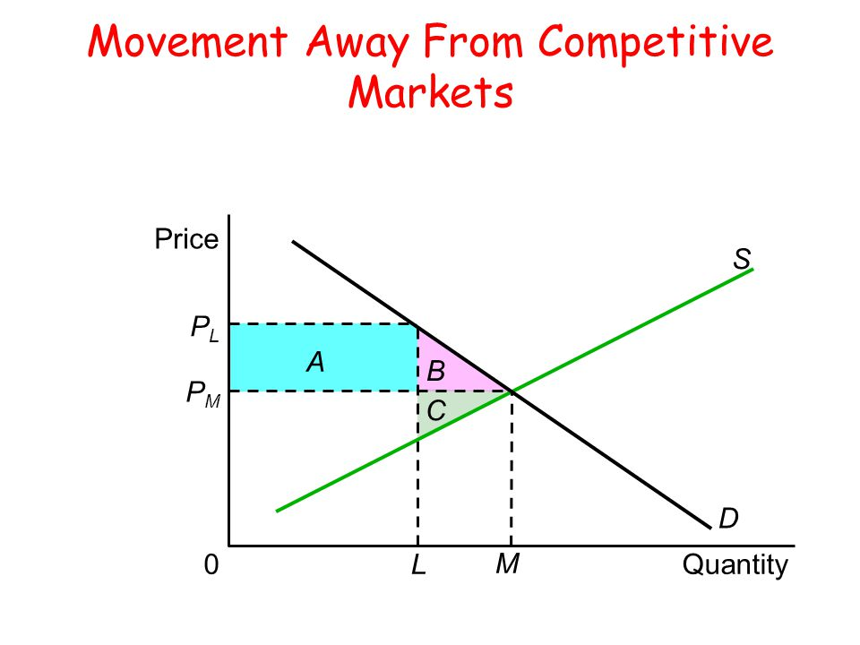 Movement Away From Competitive Markets