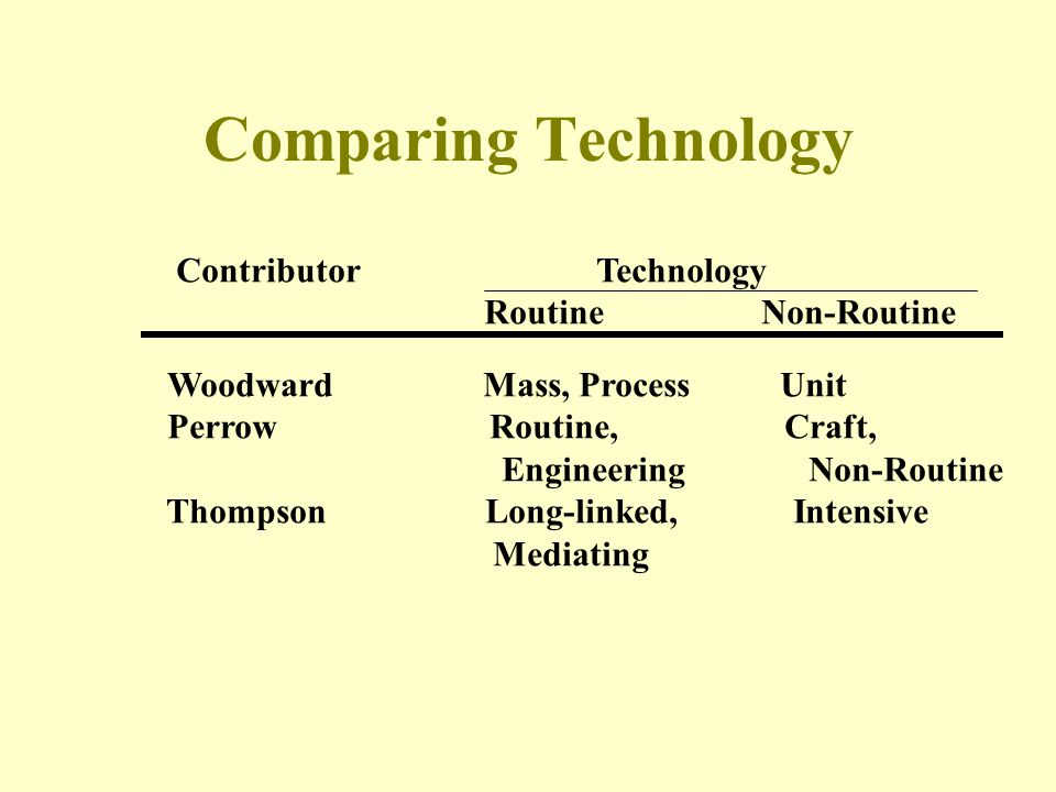 Comparing Technology Contributor Technology Routine Non-Routine