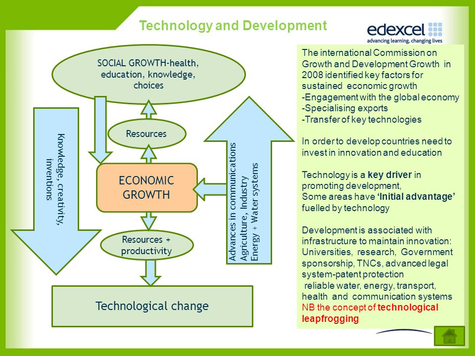 Technology and Development