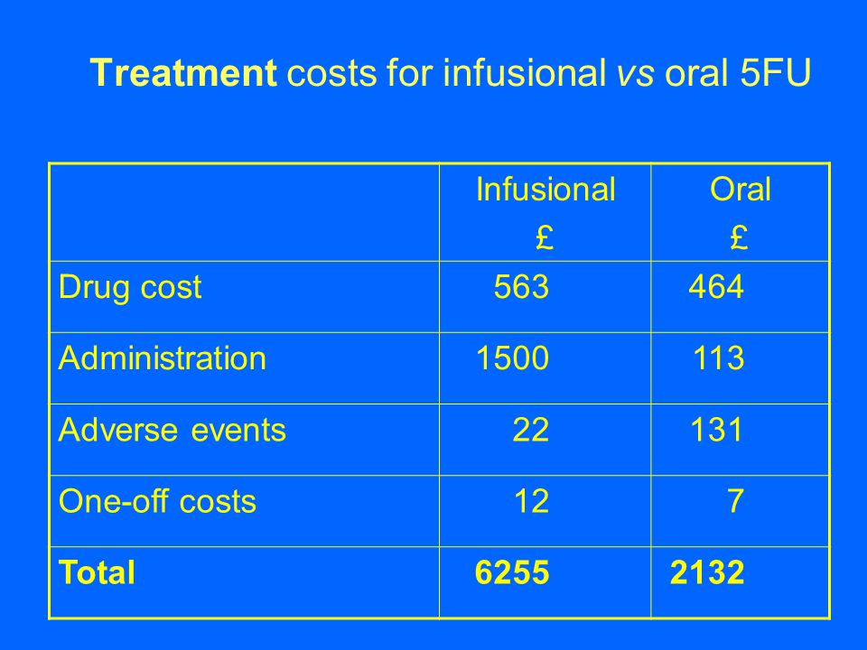 Treatment costs for infusional vs oral 5FU