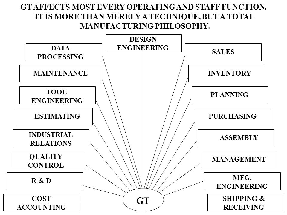 GT GT AFFECTS MOST EVERY OPERATING AND STAFF FUNCTION.