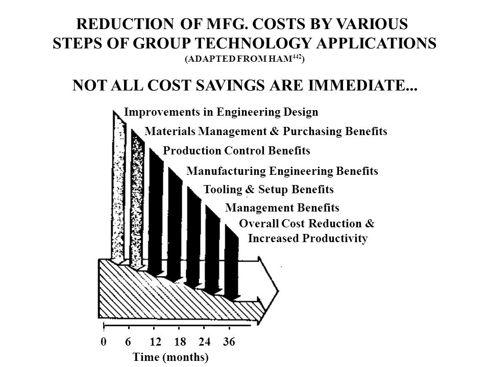 REDUCTION OF MFG. COSTS BY VARIOUS