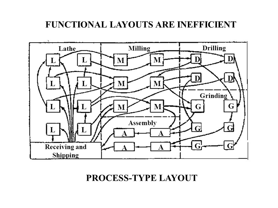 FUNCTIONAL LAYOUTS ARE INEFFICIENT