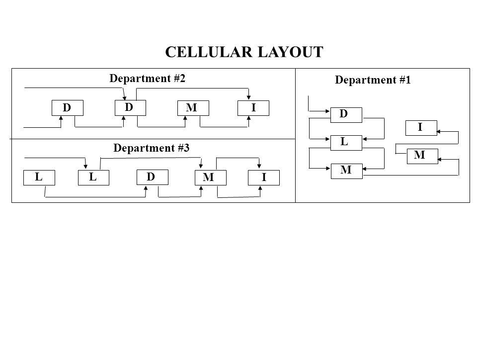 CELLULAR LAYOUT Department #2 Department #1 D D M I D I L