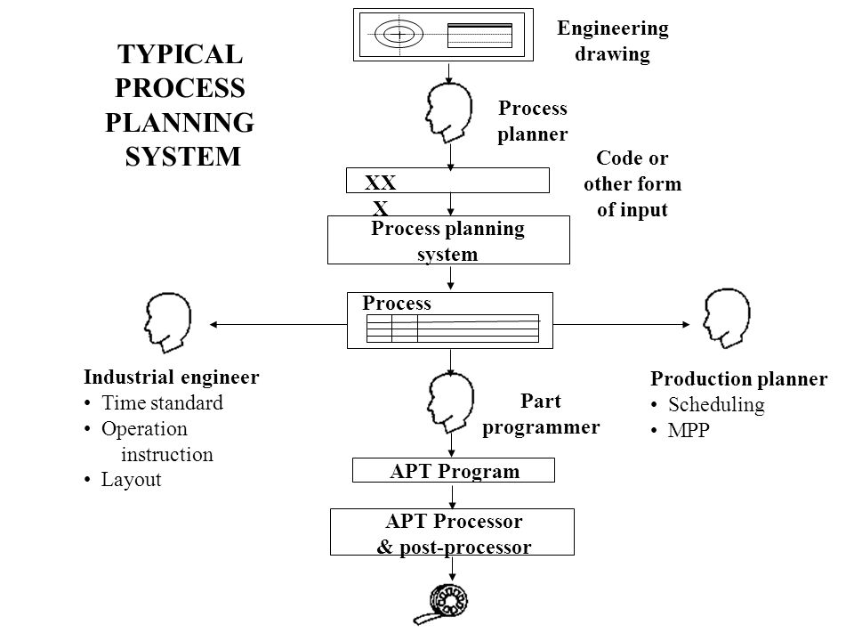 TYPICAL PROCESS PLANNING SYSTEM