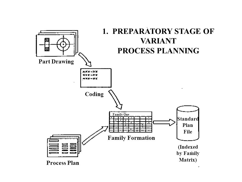 1. PREPARATORY STAGE OF VARIANT PROCESS PLANNING