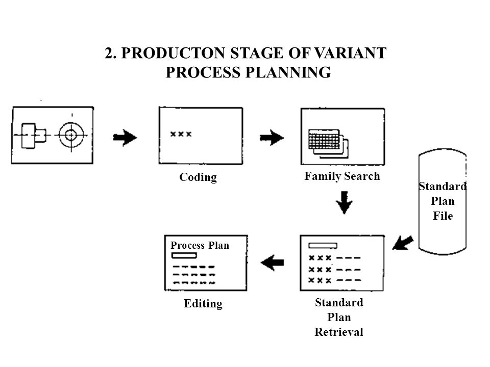 2. PRODUCTON STAGE OF VARIANT