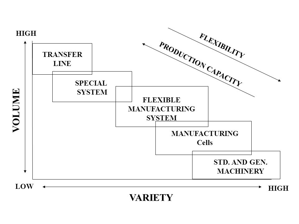VOLUME VARIETY HIGH FLEXIBILITY TRANSFER PRODUCTION CAPACITY LINE