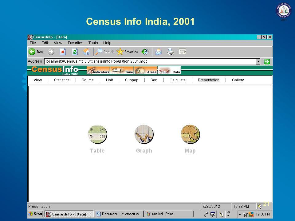 Census Info India, 2001