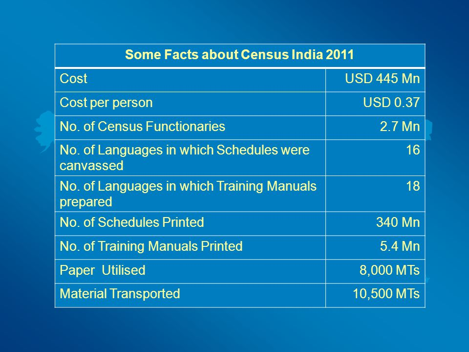Some Facts about Census India 2011