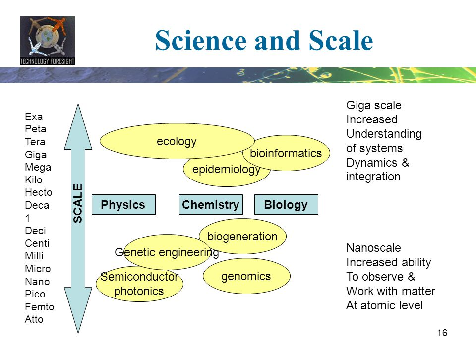 Science and Scale SCALE Physics Chemistry Biology Giga scale Increased