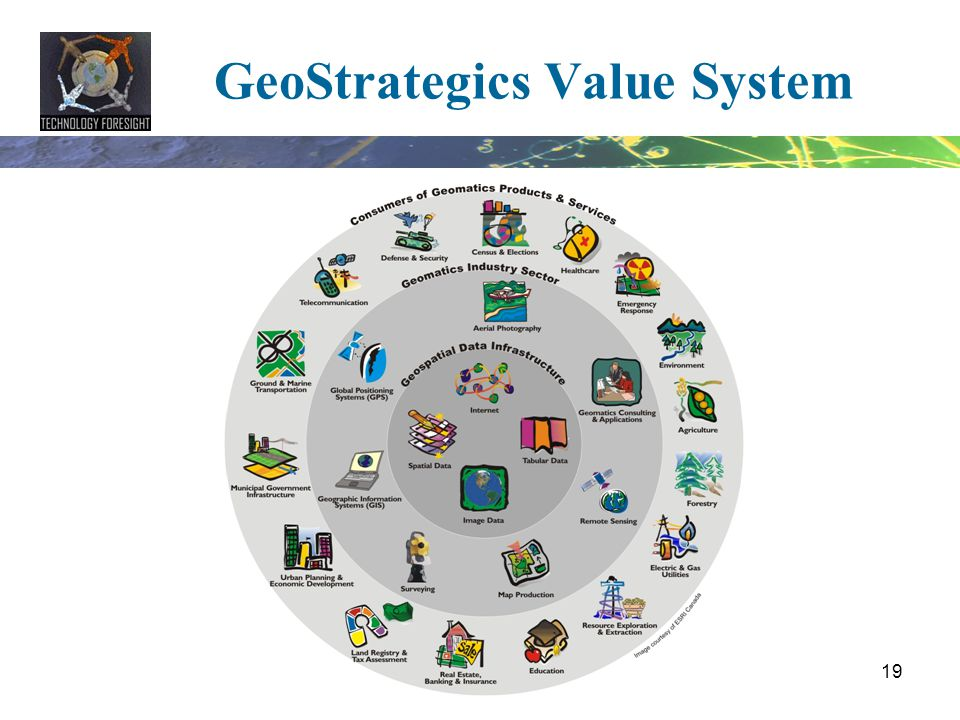 GeoStrategics Value System