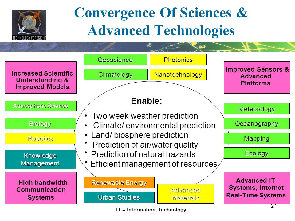 Convergence Of Sciences & Advanced Technologies