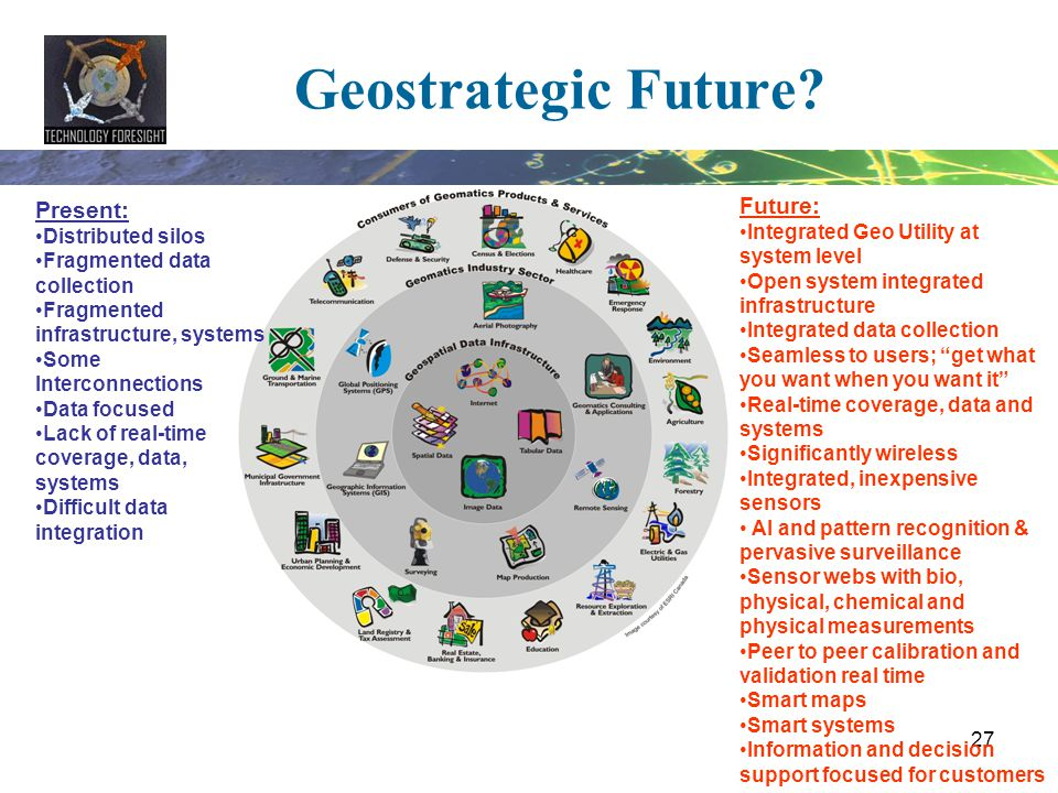 Geostrategic Future Future: Present: