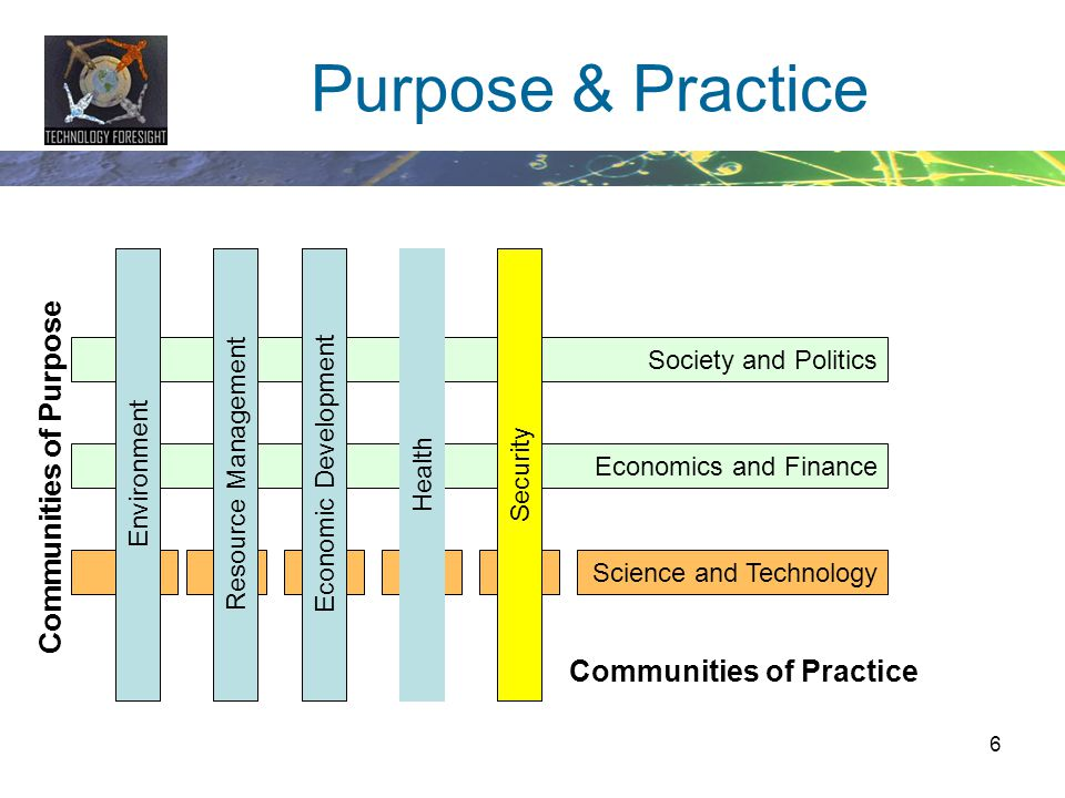 Communities of Purpose Communities of Practice