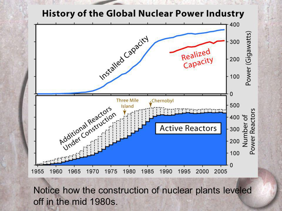 Notice how the construction of nuclear plants leveled