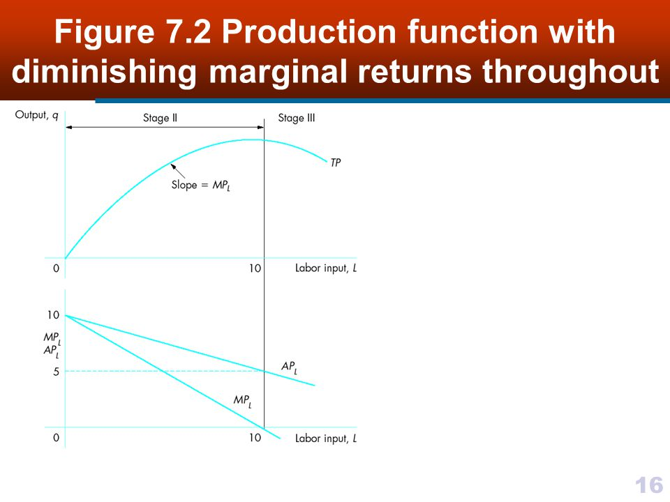 Figure 7.2 Production function with diminishing marginal returns throughout