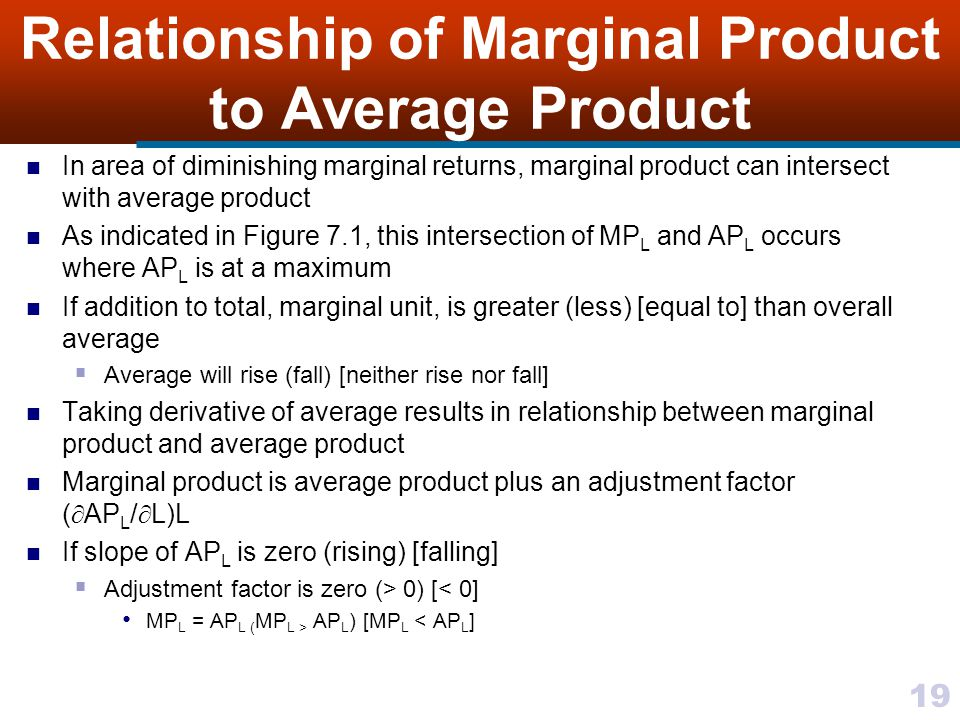 Relationship of Marginal Product to Average Product