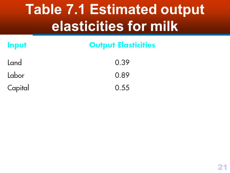 Table 7.1 Estimated output elasticities for milk