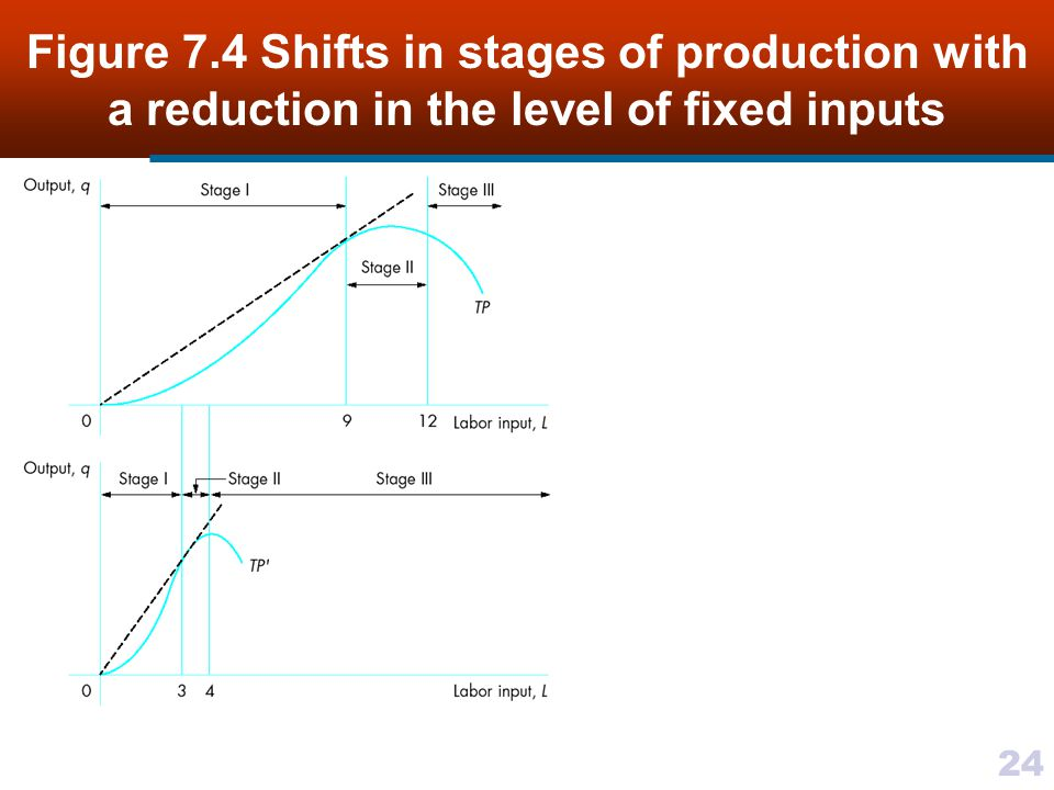 Figure 7.4 Shifts in stages of production with a reduction in the level of fixed inputs