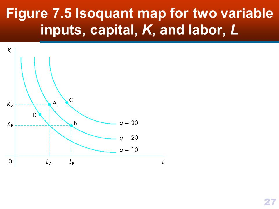 Figure 7.5 Isoquant map for two variable inputs, capital, K, and labor, L