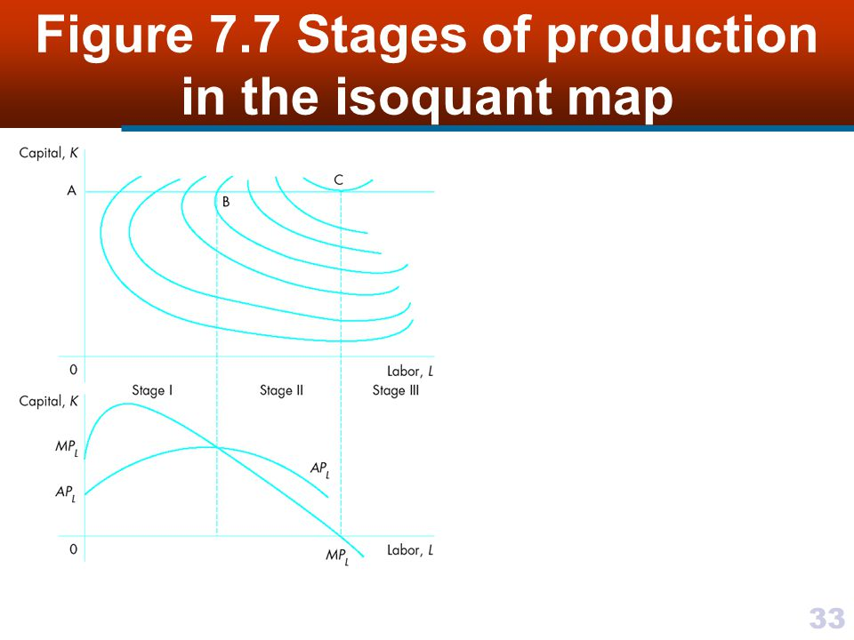 Figure 7.7 Stages of production in the isoquant map