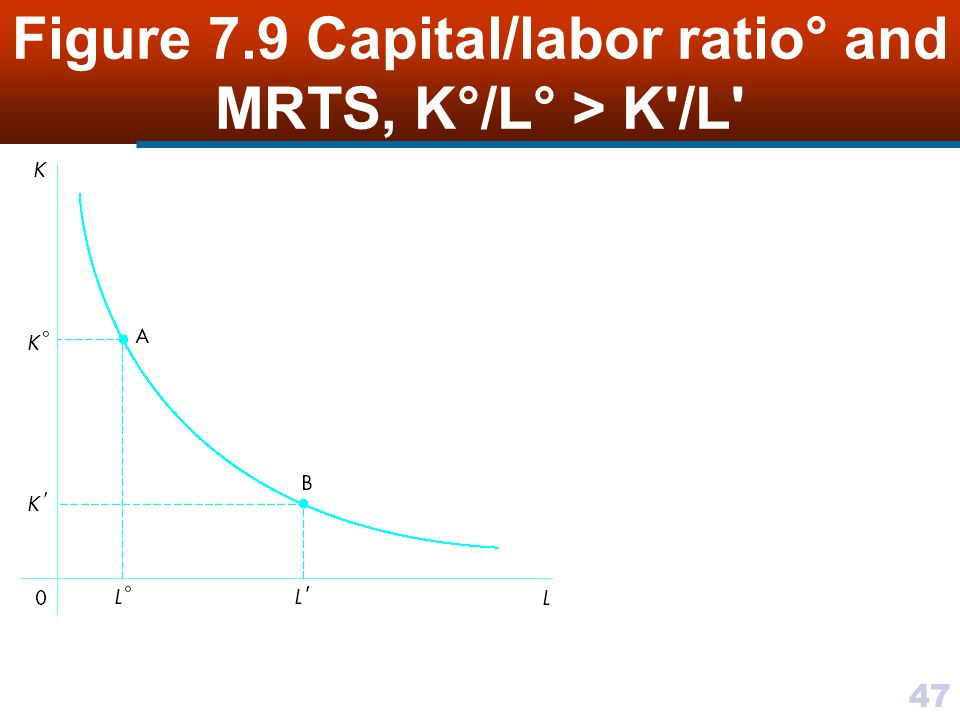 Figure 7.9 Capital/labor ratio° and MRTS, K°/L° > K /L