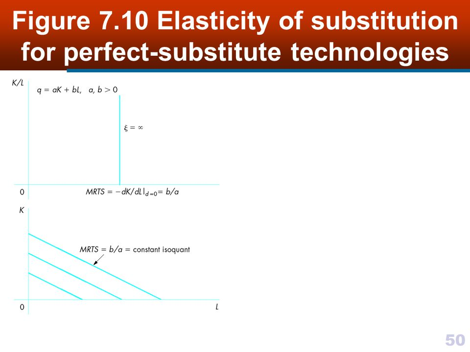 Figure 7.10 Elasticity of substitution for perfect-substitute technologies