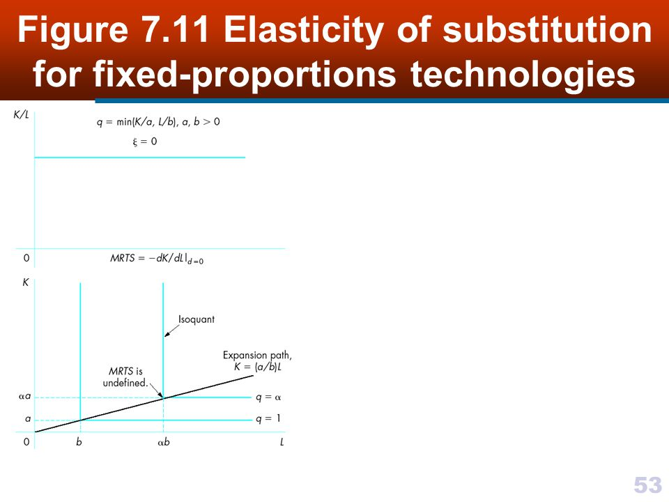 Figure 7.11 Elasticity of substitution for fixed-proportions technologies