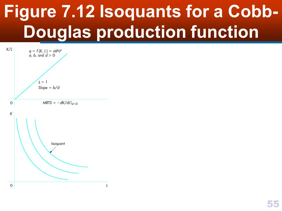 Figure 7.12 Isoquants for a Cobb-Douglas production function