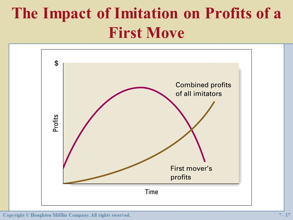 The Impact of Imitation on Profits of a First Move