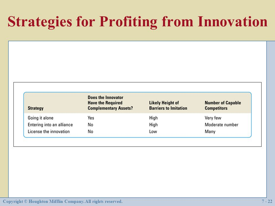 Strategies for Profiting from Innovation