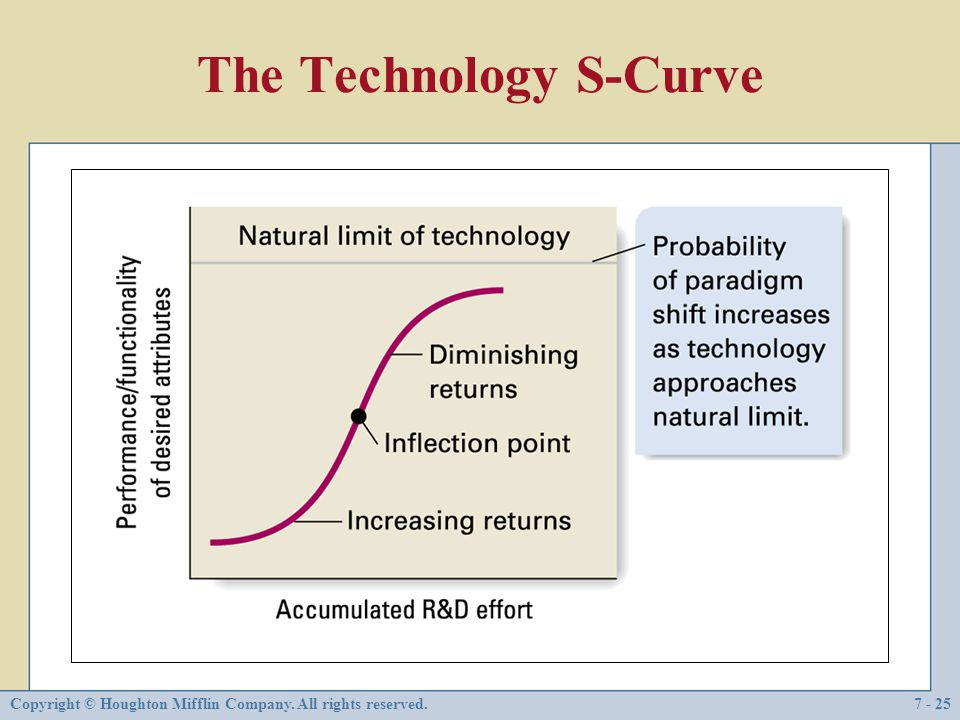 The Technology S-Curve