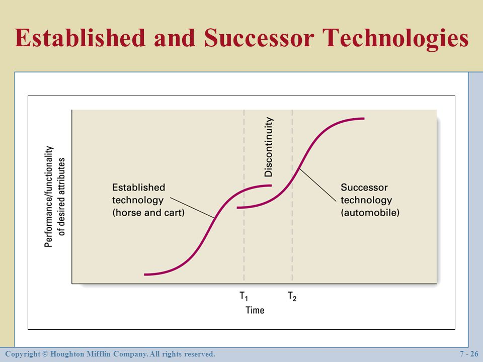 Established and Successor Technologies