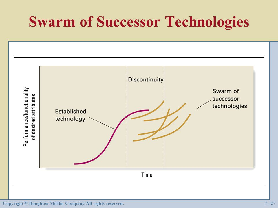 Swarm of Successor Technologies