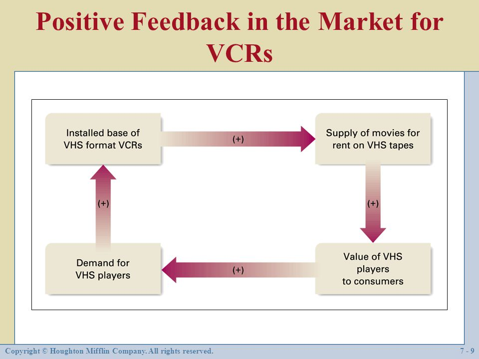 Positive Feedback in the Market for VCRs