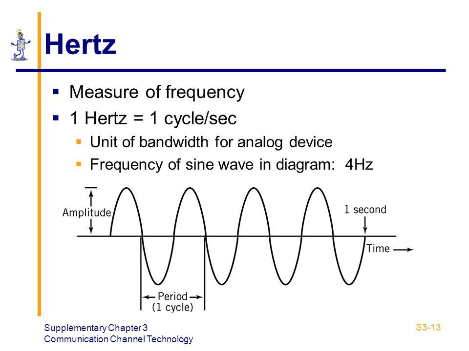 Hertz Measure of frequency 1 Hertz = 1 cycle/sec
